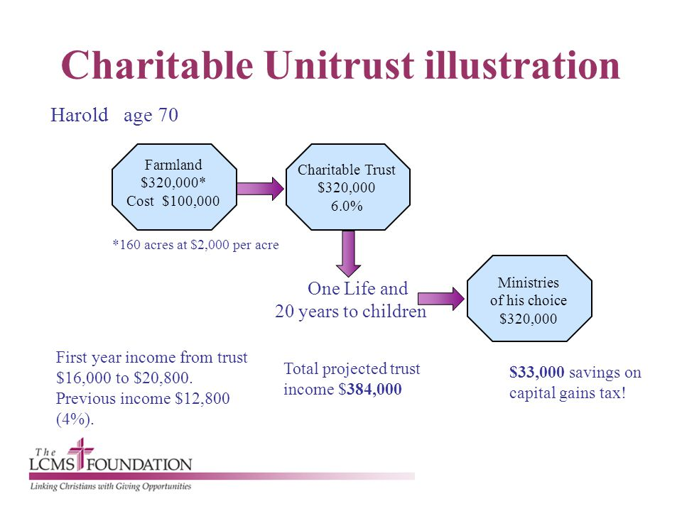 Charitable Unitrust illustration Harold age 70 First year income from trust $16,000 to $20,800. Previous income $12,800 (4%). $33,000 savings on capit