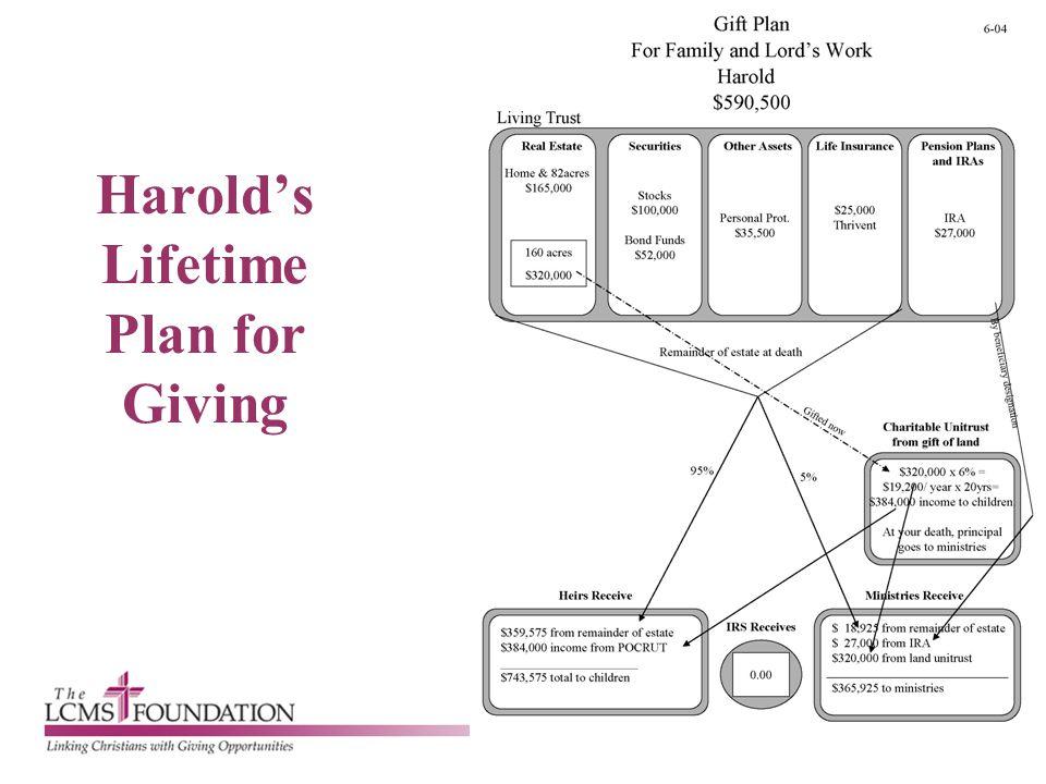 Harold's Lifetime Plan for Giving