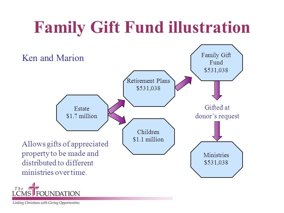 Family Gift Fund illustration Ken and Marion Allows gifts of appreciated property to be made and distributed to different ministries over time. Retire