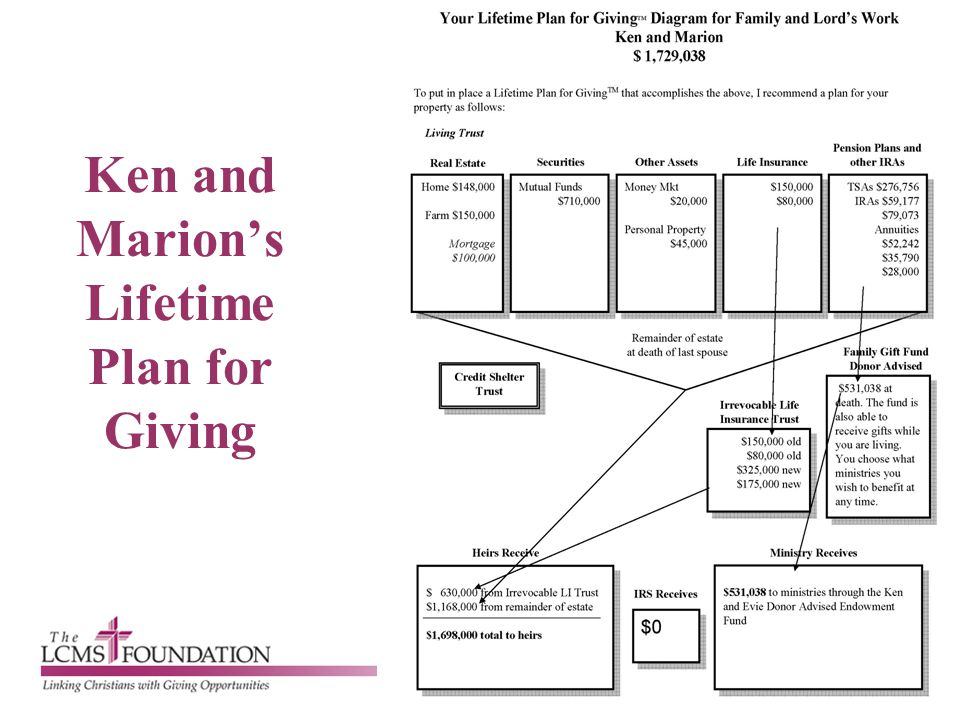 Ken and Marion's Lifetime Plan for Giving