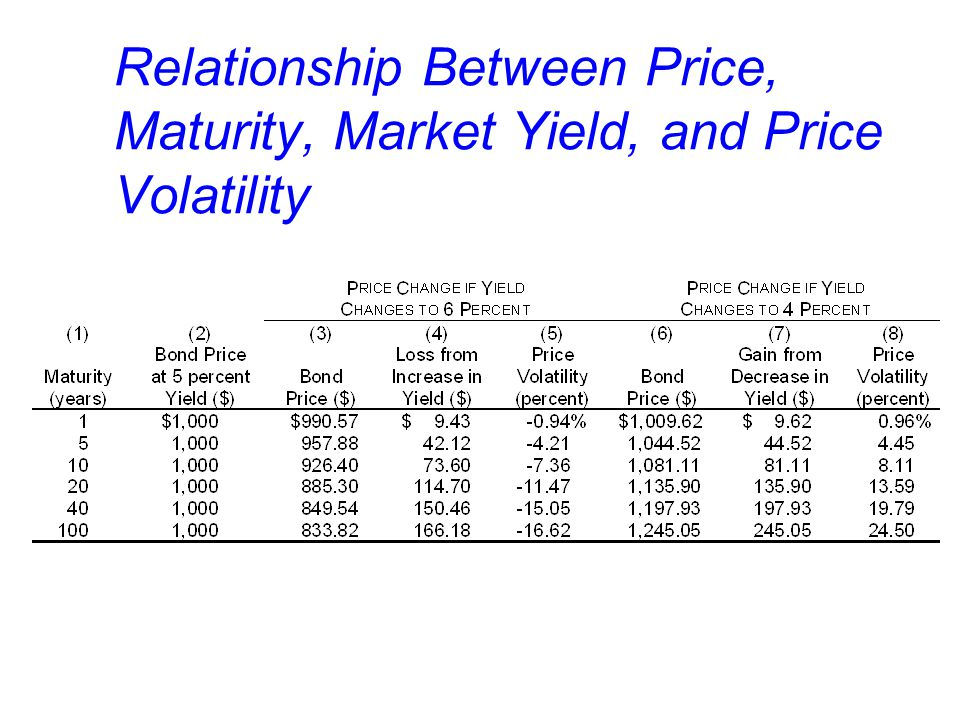 Relationship Between Price, Maturity, Market Yield, and Price Volatility