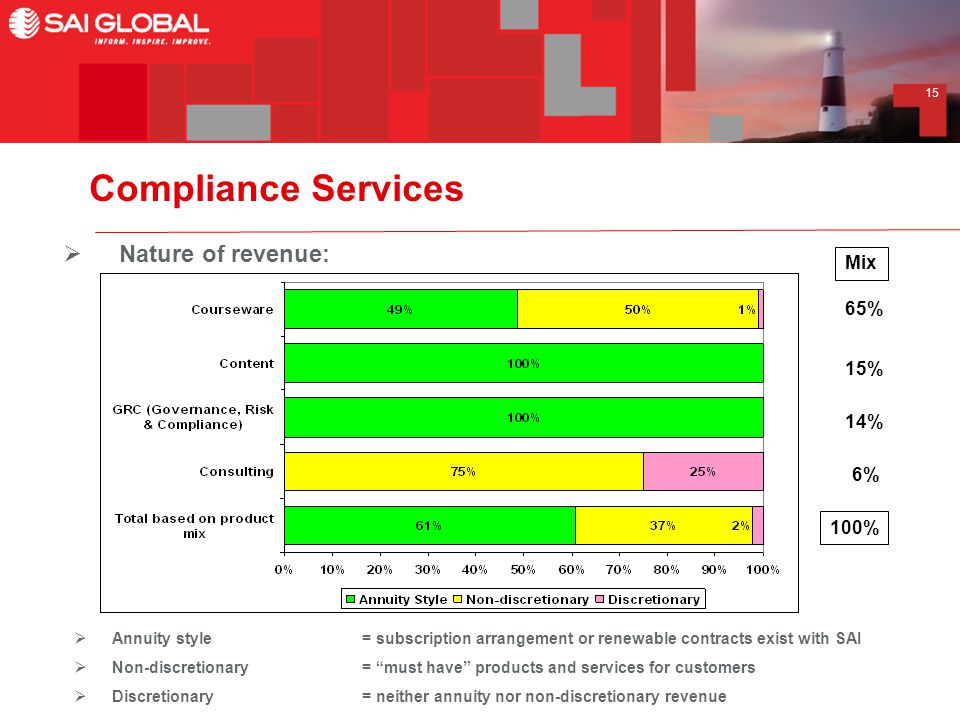 15 Compliance Services  Annuity style = subscription arrangement or renewable contracts exist with SAI  Non-discretionary= must have products and services for customers  Discretionary = neither annuity nor non-discretionary revenue  Nature of revenue: Mix 65% 15% 14% 6% 100%