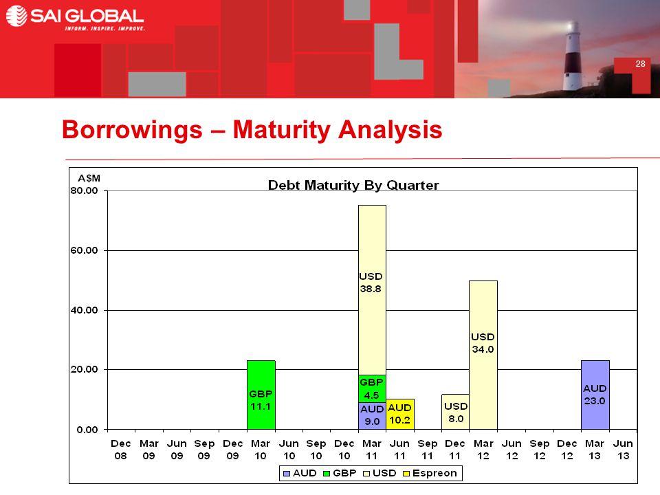 28 Borrowings – Maturity Analysis