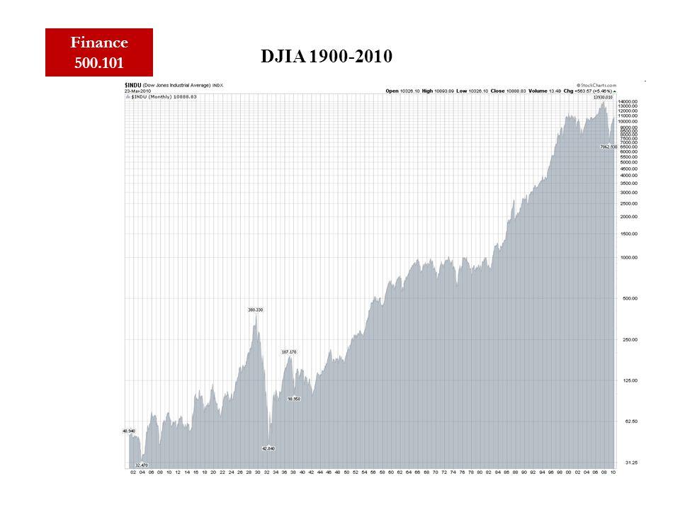 Finance 500.101 DJIA 1900-2010