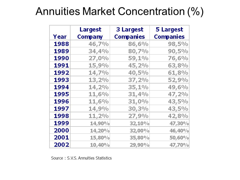 Annuities Market Concentration (%) Source : S.V.S. Annuities Statistics