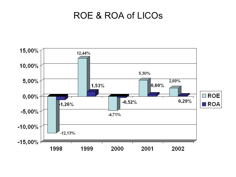 ROE & ROA of LICOs