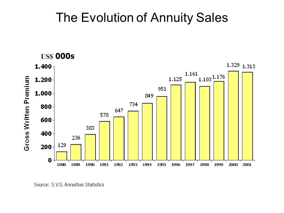 The Evolution of Annuity Sales Source: S.V.S. Annuities Statistics US$ 000s