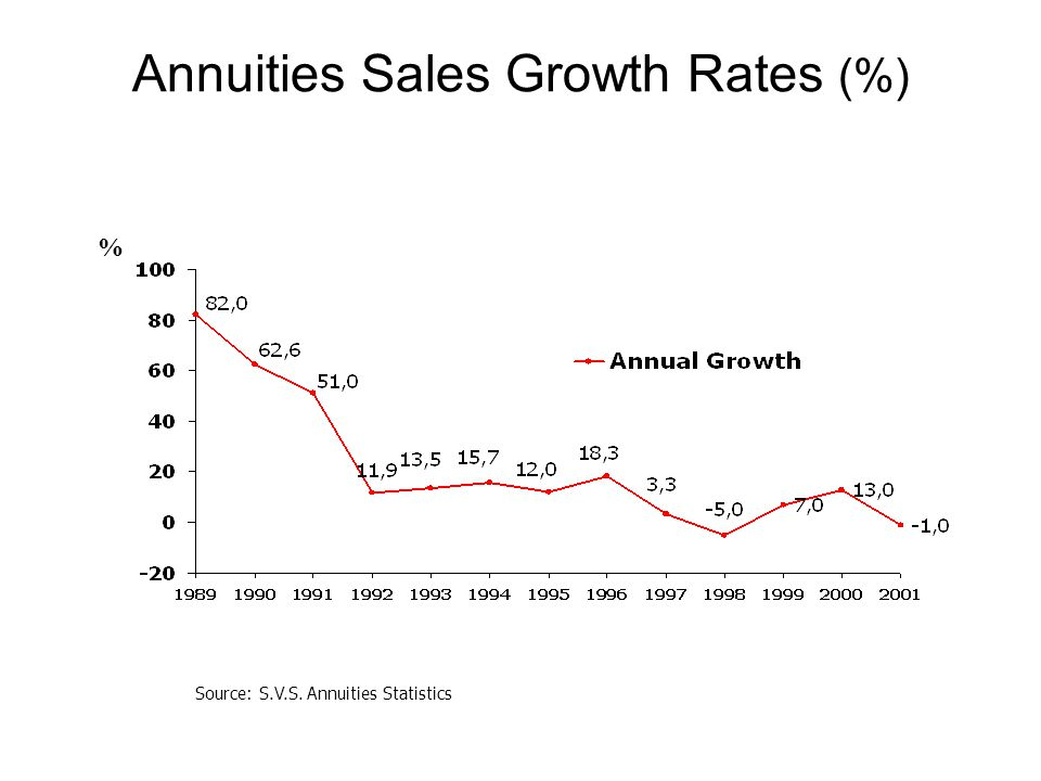 Annuities Sales Growth Rates (%) Source: S.V.S. Annuities Statistics %