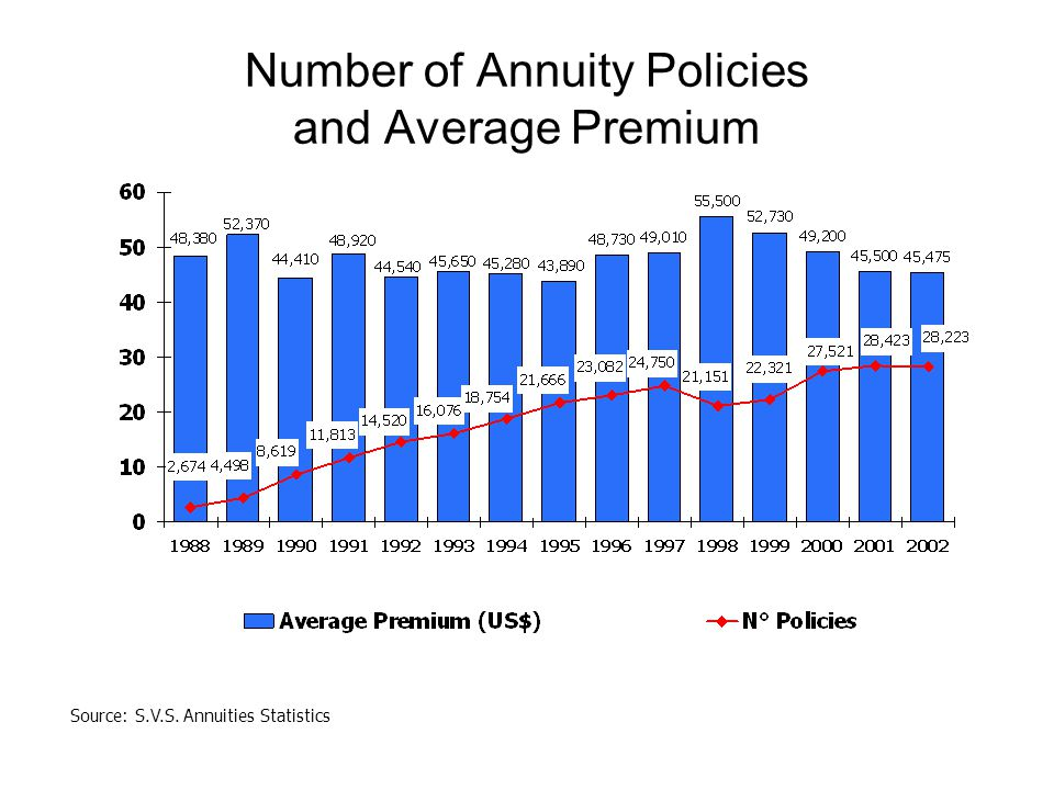 Number of Annuity Policies and Average Premium Source: S.V.S. Annuities Statistics