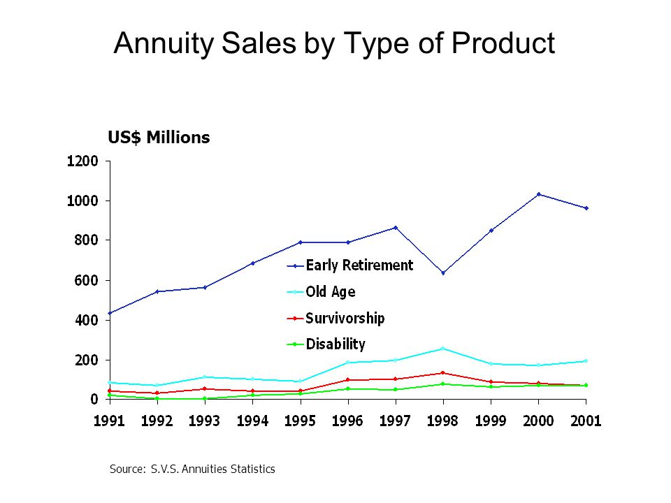 Annuity Sales by Type of Product US$ Millions Source: S.V.S. Annuities Statistics
