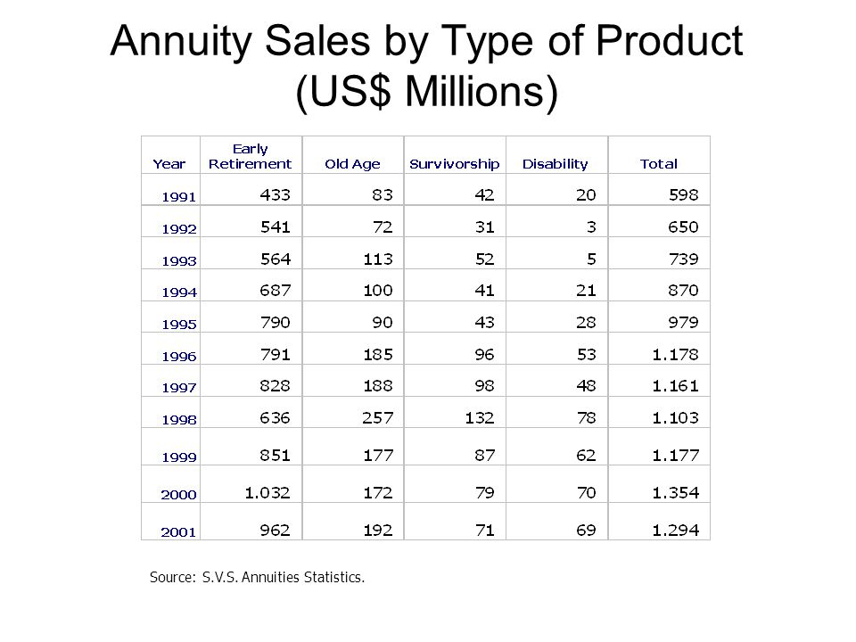 Annuity Sales by Type of Product (US$ Millions) Source: S.V.S. Annuities Statistics.