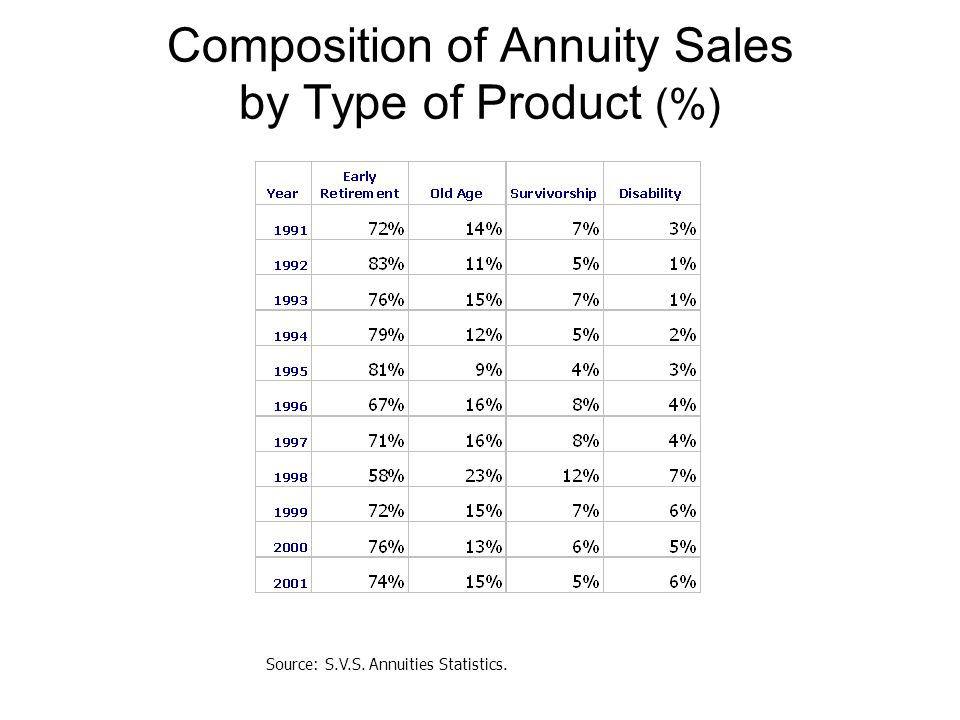 Composition of Annuity Sales by Type of Product (%) Source: S.V.S. Annuities Statistics.