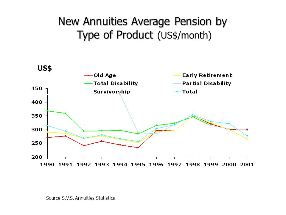 US$ New Annuities Average Pension by Type of Product Type of Product (US$/month) Source S.V.S. Annuities Statistics