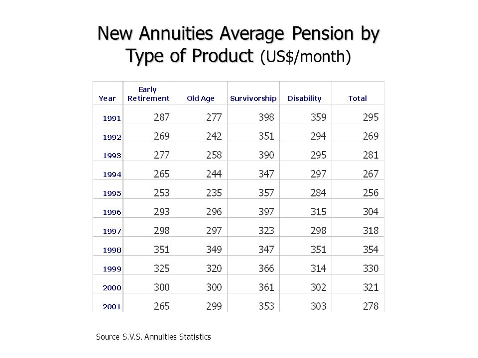 New Annuities Average Pension by Type of Product Type of Product (US$/month)