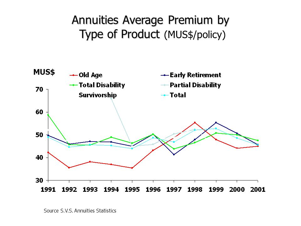 MUS$ Annuities Average Premium by Type of Product Type of Product (MUS$/policy) Source S.V.S.
