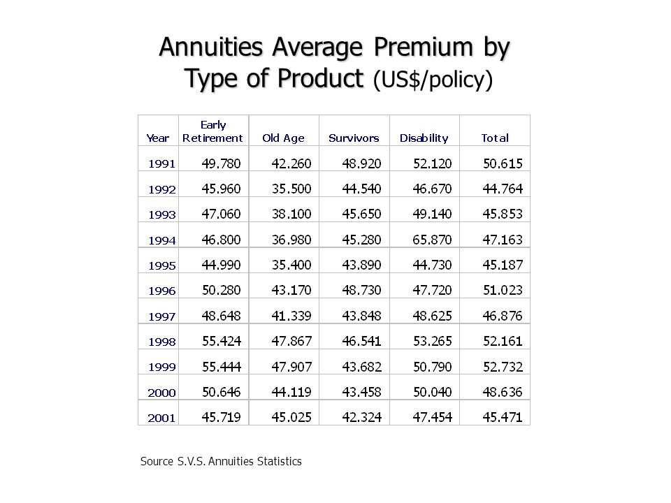 Annuities Average Premium by Type of Product Type of Product (US$/policy)