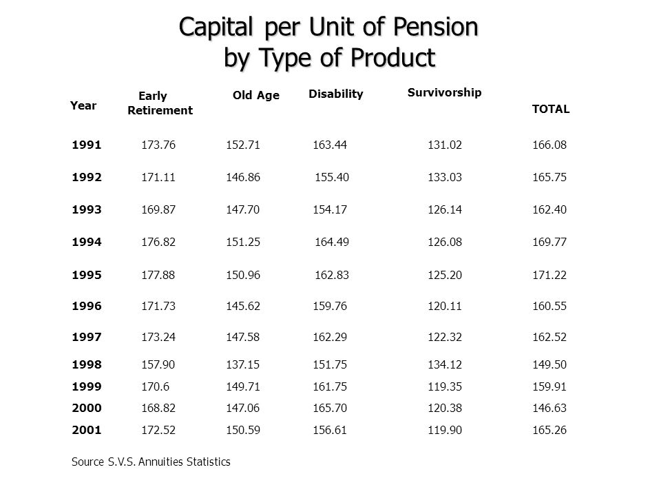 Capital per Unit of Pension by Type of Product TOTAL Early Retirement Year Old Age 1991 1992 1993 1994 1995 152.71 146.86 147.70 151.25 150.96 173.76