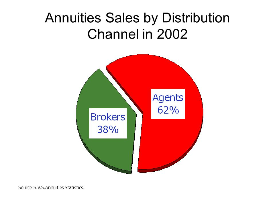 Annuities Sales by Distribution Channel in 2002 Source S.V.S.Annuities Statistics.