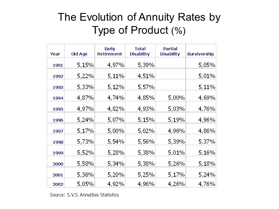 Source: S.V.S. Annuities Statistics The Evolution of Annuity Rates by Type of Product (%)