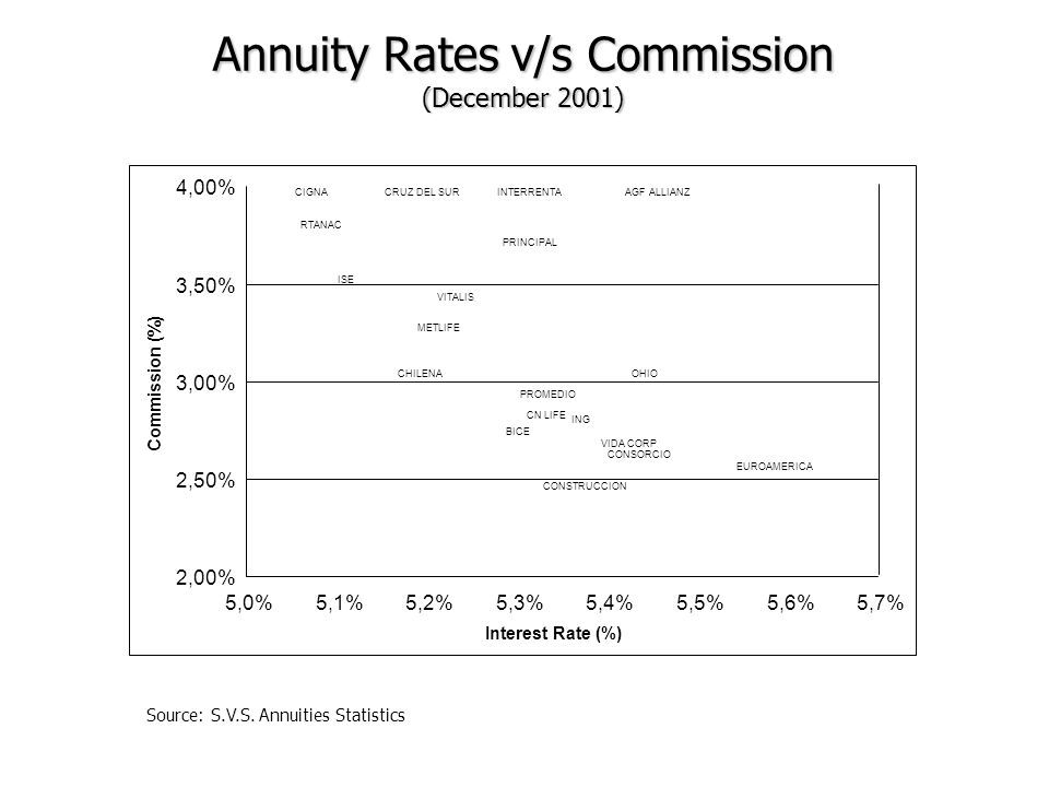 Annuity Rates v/s Commission (December 2001) Source: S.V.S.