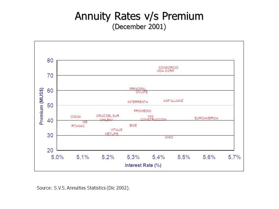Annuity Rates v/s Premium (December 2001) Source: S.V.S. Annuities Statistics (Dic 2002). BICE OHIO AGF ALLIANZ CHILENA CIGNA CONSORCIO CONSTRUCCION C