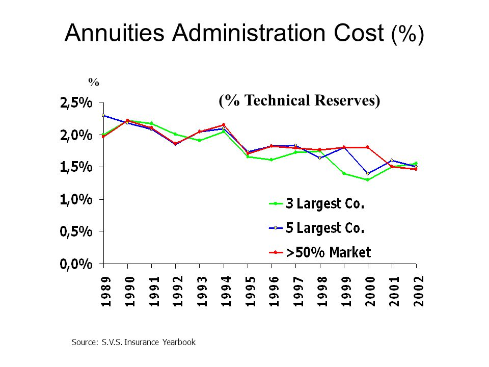 Annuities Administration Cost (%) (% Technical Reserves) % Source: S.V.S. Insurance Yearbook