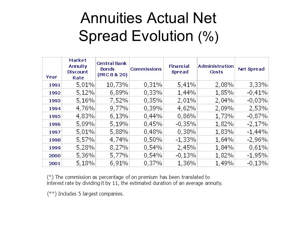 Annuities Actual Net Spread Evolution (%) (*) The commission as percentage of on premium has been translated to interest rate by dividing it by 11, th