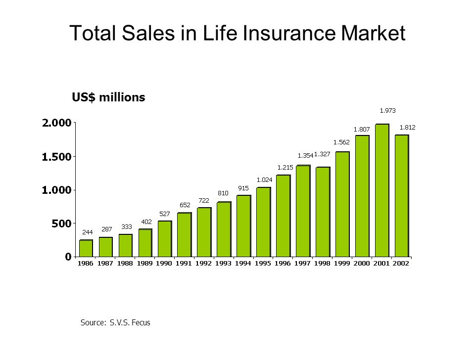 Total Sales in Life Insurance Market Source: S.V.S. Fecus US$ millions