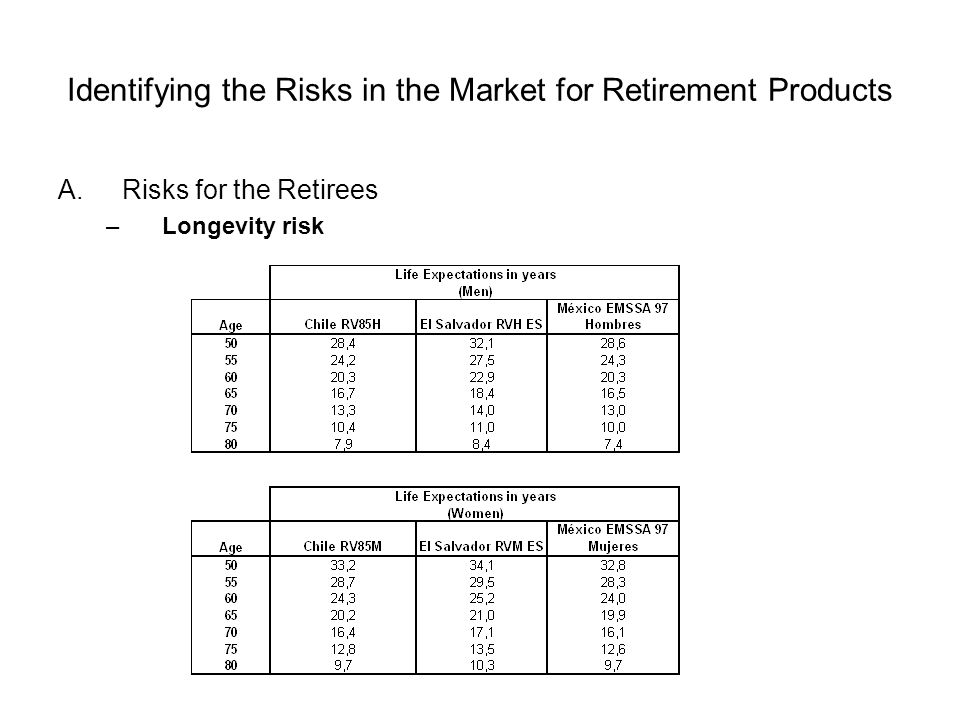 Identifying the Risks in the Market for Retirement Products A.Risks for the Retirees –Longevity risk