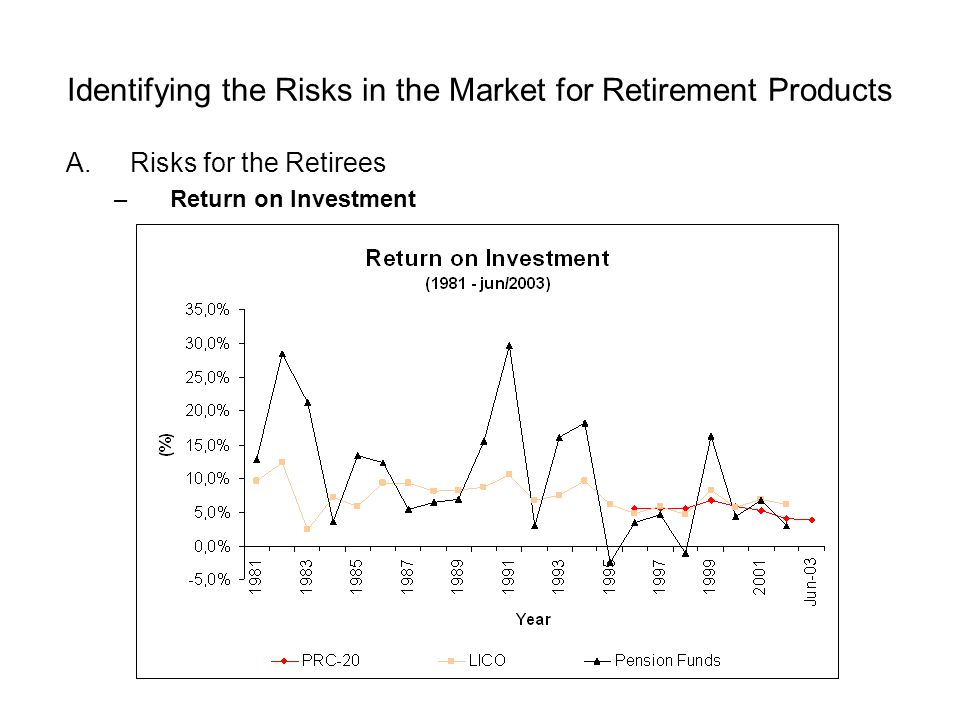 Identifying the Risks in the Market for Retirement Products A.Risks for the Retirees –Return on Investment