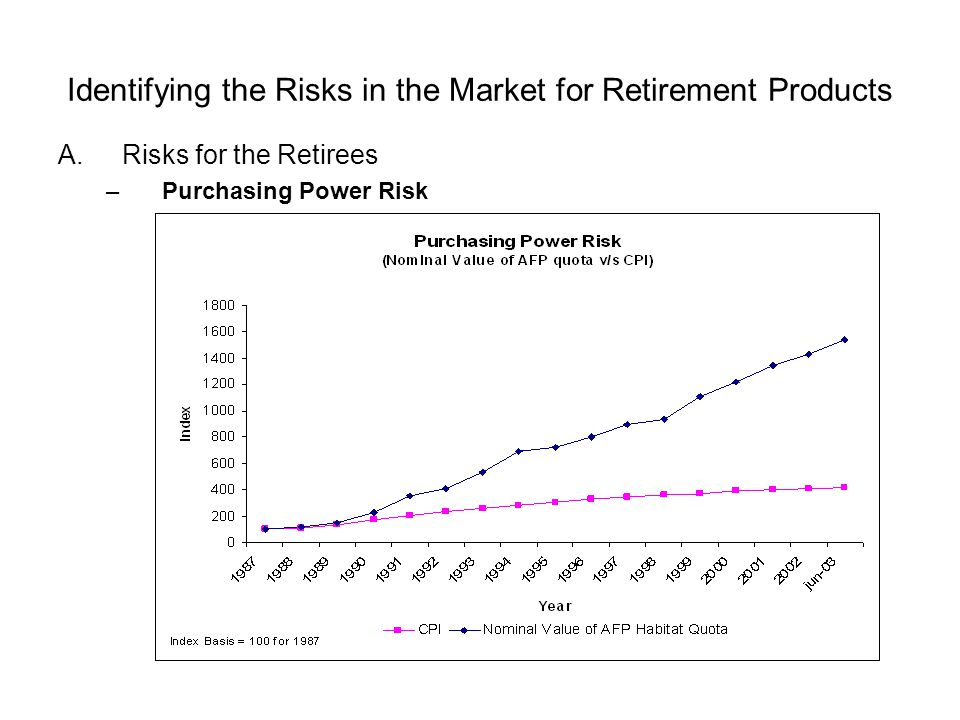 Identifying the Risks in the Market for Retirement Products A.Risks for the Retirees –Purchasing Power Risk