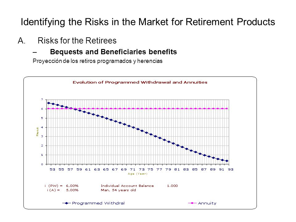 Identifying the Risks in the Market for Retirement Products A.Risks for the Retirees –Bequests and Beneficiaries benefits Proyección de los retiros pr