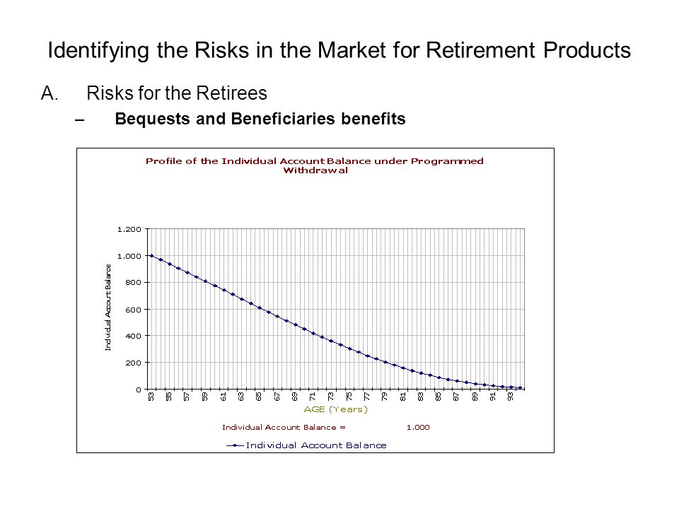 Identifying the Risks in the Market for Retirement Products A.Risks for the Retirees –Bequests and Beneficiaries benefits
