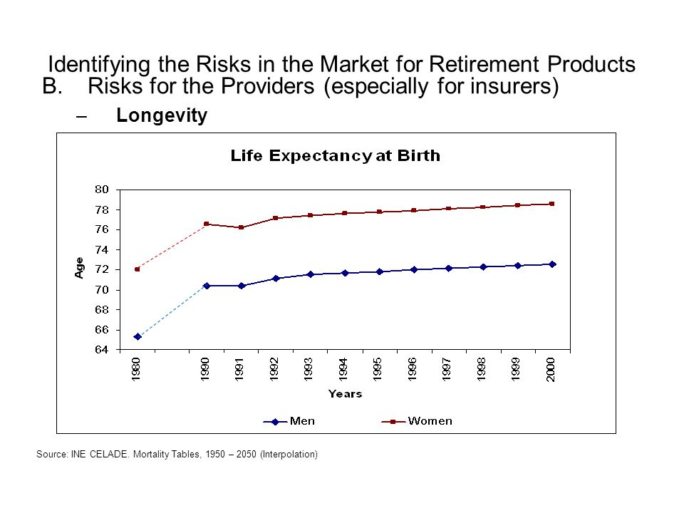 Identifying the Risks in the Market for Retirement Products B.Risks for the Providers (especially for insurers) –Longevity Source: INE CELADE. Mortali