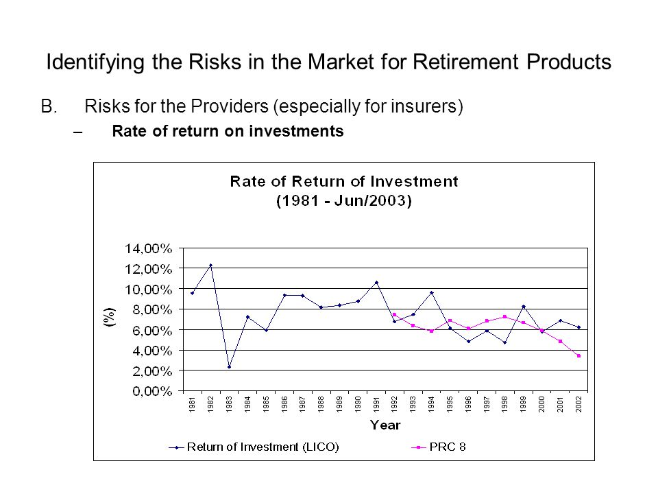 Identifying the Risks in the Market for Retirement Products B.Risks for the Providers (especially for insurers) –Rate of return on investments