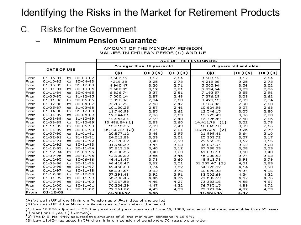 Identifying the Risks in the Market for Retirement Products C.Risks for the Government –Minimum Pension Guarantee