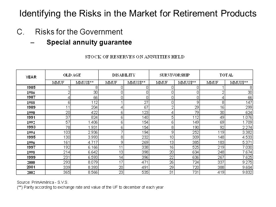 Identifying the Risks in the Market for Retirement Products C.Risks for the Government –Special annuity guarantee