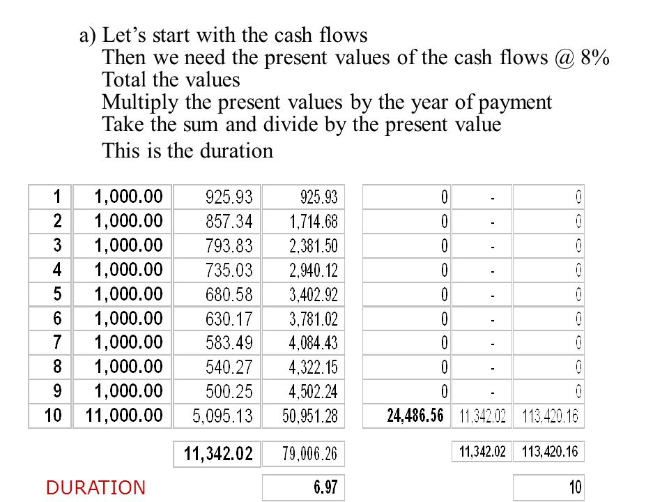 a) Let's start with the cash flows Then we need the present values of the cash flows @ 8% Total the values Multiply the present values by the year of payment Take the sum and divide by the present value This is the duration DURATION