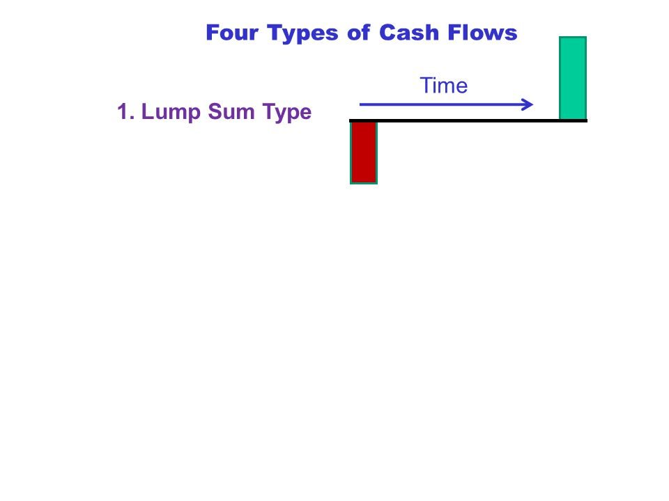 Four Types of Cash Flows 1. Lump Sum Type Time