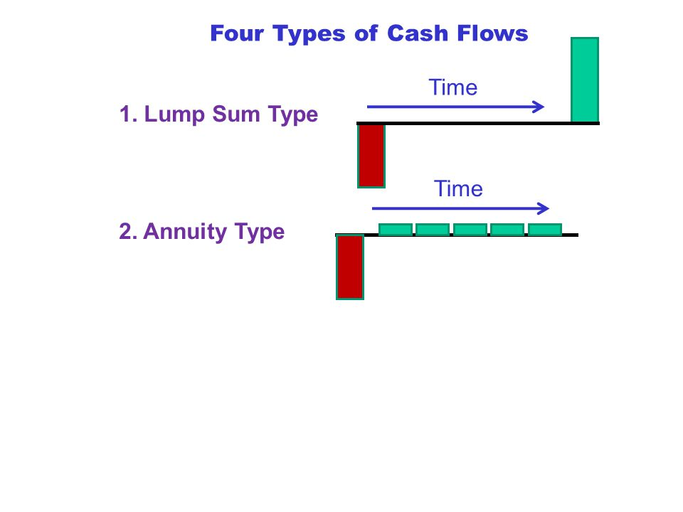 Four Types of Cash Flows 1. Lump Sum Type Time 2. Annuity Type Time