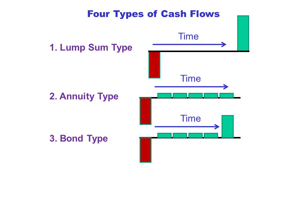 Four Types of Cash Flows 1. Lump Sum Type Time 2. Annuity Type Time 3. Bond Type Time
