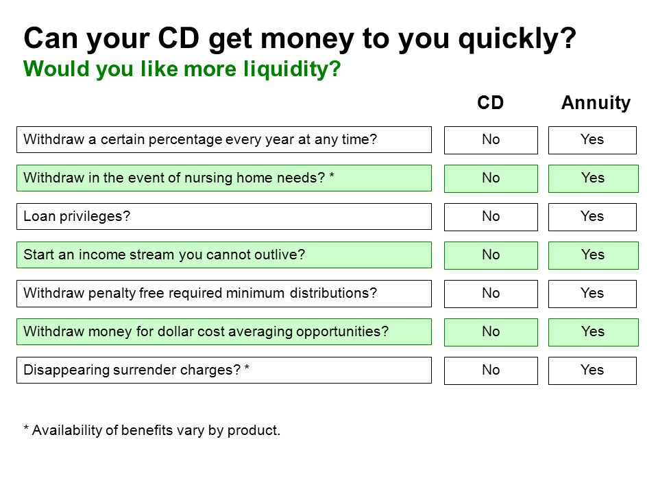 Can your CD get money to you quickly. Would you like more liquidity.