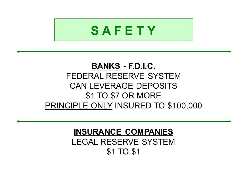 S A F E T Y BANKS - F.D.I.C.