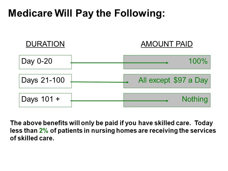 Medicare Will Pay the Following: DURATIONAMOUNT PAID Day 0-20 Days 21-100 Days 101 + 100% All except $97 a Day Nothing The above benefits will only be paid if you have skilled care.