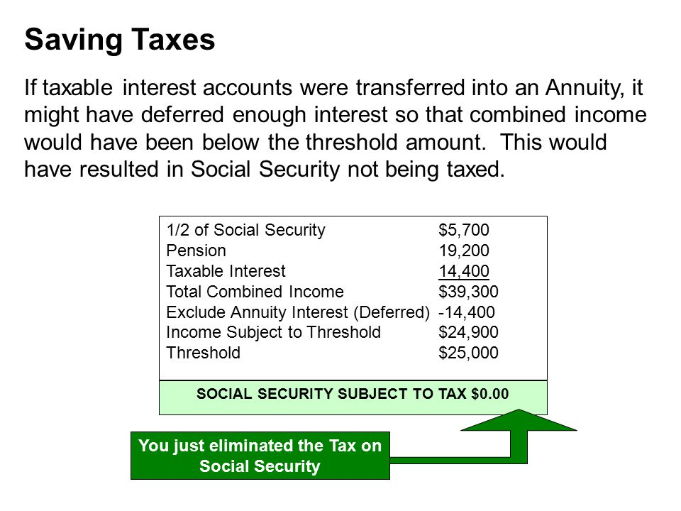 Saving Taxes If taxable interest accounts were transferred into an Annuity, it might have deferred enough interest so that combined income would have been below the threshold amount.