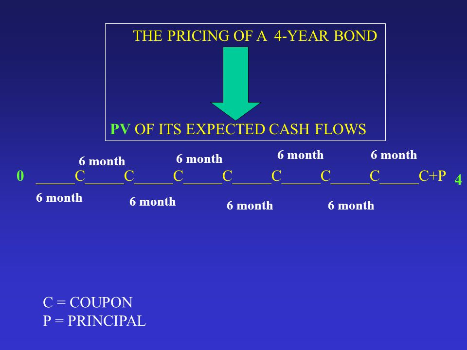 _____C_____C_____C_____C_____C_____C_____C_____C+P0 4 C = COUPON P = PRINCIPAL 6 month THE PRICING OF A 4-YEAR BOND PV OF ITS EXPECTED CASH FLOWS
