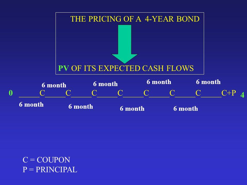 PRICE QUOTE AND ACCRUED INTEREST PREMIUM BOND >100 DISCOUNT BOND < 100 PAR BOND=100 WHEN QUOTING BONDS, TRADERS QUOTE THE PRICE AS A PERCENTAGE OF PAR VALUE