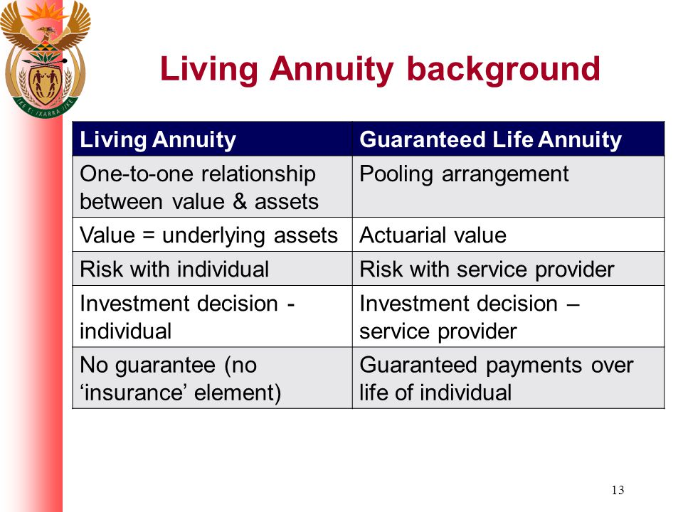 13 Living Annuity background Living AnnuityGuaranteed Life Annuity One-to-one relationship between value & assets Pooling arrangement Value = underlyi