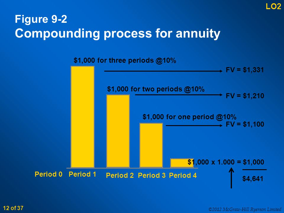 ©2012 McGraw-Hill Ryerson Limited 12 of 37 Figure 9-2 Compounding process for annuity Period 0 Period 1 Period 2Period 3Period 4 $1,000 for three periods @10% FV = $1,331 $1,000 for two periods @10% FV = $1,210 $1,000 for one period @10% FV = $1,100 $1,000 x 1.000 = $1,000 $4,641 LO2
