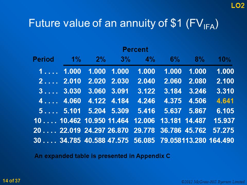 ©2012 McGraw-Hill Ryerson Limited 14 of 37 Future value of an annuity of $1 (FV IFA ) 1....1.0001.0001.0001.0001.0001.0001.000 2....2.0102.0202.0302.0402.0602.0802.100 3....3.0303.0603.0913.1223.184 3.2463.310 4....4.0604.1224.1844.2464.3754.5064.641 5....5.1015.2045.3095.4165.6375.8676.105 10....10.46210.95011.46412.00613.18114.487 15.937 20....22.01924.29726.87029.77836.78645.76257.275 30....34.78540.58847.57556.08579.058113.280164.490 An expanded table is presented in Appendix C LO2 Percent Period1%2%3%4%6%8%10 %